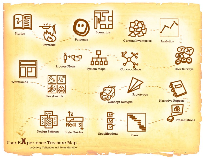uxtreasuremap